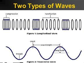 What Type Of Wave Is A Light Wave by Waves Energy Transfer Ppt