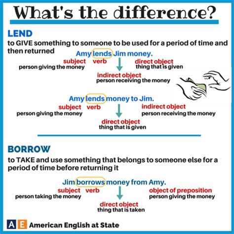 what's the difference between lend & borrow?