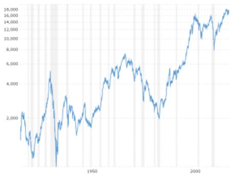 stock market inflation adjusted chart best market 2017