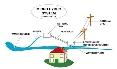 micro hydroelectric power advantages of micro hydel project benefits of micro