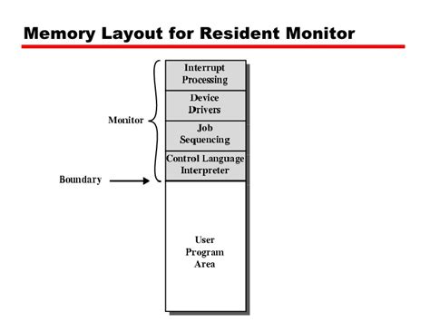 memory layout design jobs 08 operating system support