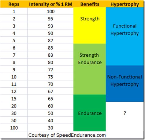 bench press sets and reps chart weight training strength muscle mass and endurance