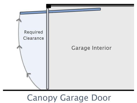 Canopy Garage Door Canopy Garage Door If You Wish To Drive Your Car Into The Garage The Normal Drive Through Is