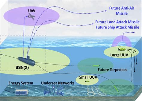 distributed data fusion for network centric operations books navy future undersea warfare will longer reach