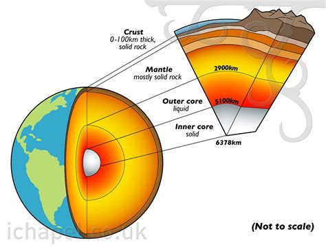 section of earth earth cross section now 4 000 views information