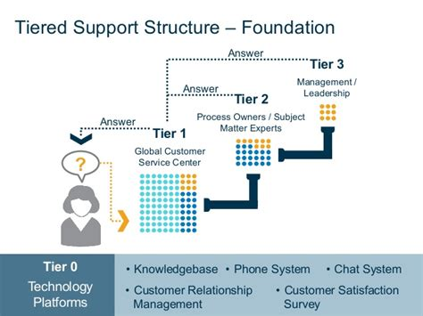tier 1 help desk icann 51 gdd service delivery customer service slas