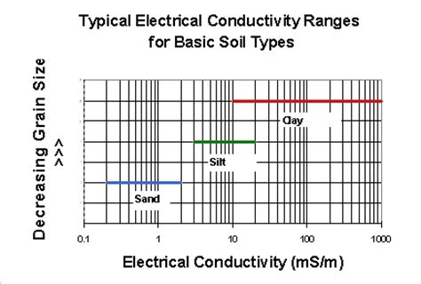 electrical properties of conductors tutorial value of electrical conductors 28 images uncertainties on electrical conductivity values for