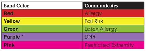 hospital wristband color meaning color food allergy thesis