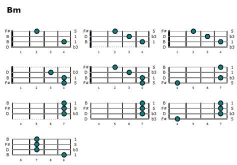 bm chord ukulele ukulele chords b minor ukulele chords ukulele