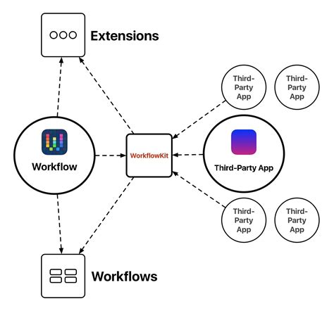 workflow theory the future of workflow macstories