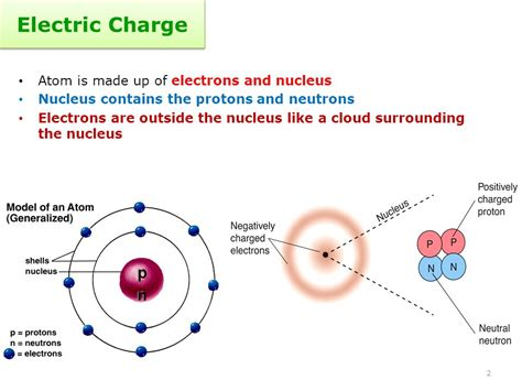 Electrical Charge Of A Proton chapter 10 electricity ppt