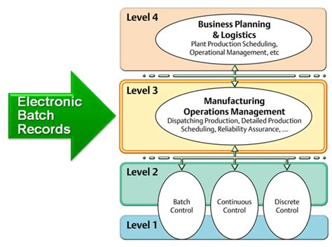 design manufacturing record electronic batch record design considerations emerson