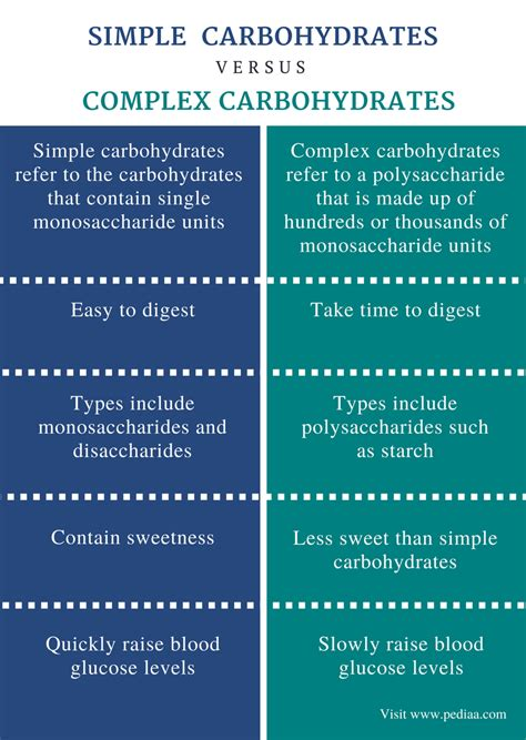 carbohydrates easy definition difference between simple and complex carbohydrates