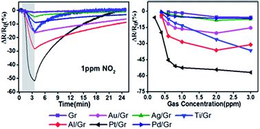 high room temperature high efficiency room temperature detection of no2 gas based on ultrathin metal graphene devices
