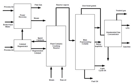 Metathesis Process by Olefins Process Flow Diagram Wiring Library