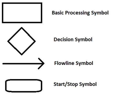 basic symbols of flowchart flow charts for the certified quality engineer