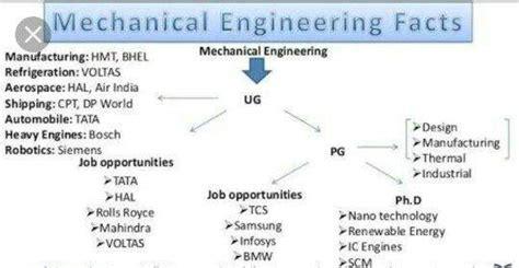 design engineer job vacancy in coimbatore what is your review of mechanical engineering quora
