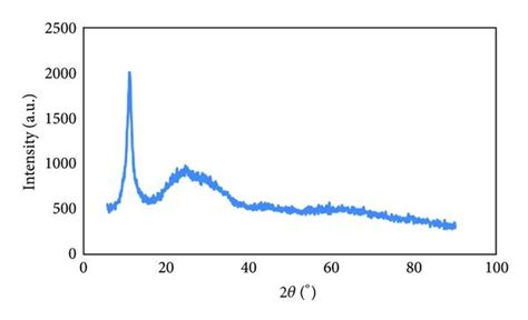 xrd pattern graphene oxide what does an xrd peak at 23 176 for graphene oxide indicate