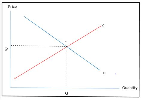 how to find equilibrium price and quantity different
