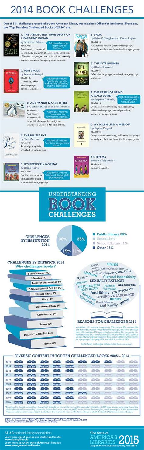 list of challenged books banned book week top 10 banned books 2014 kerryannmorgan