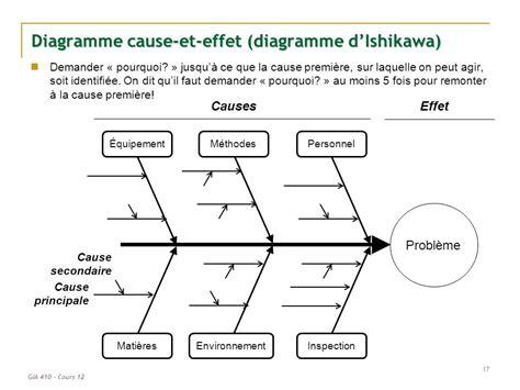 diagramme d ishikawa modèle powerpoint 410 cours 12 la gestion de qualit 233 la gestion du