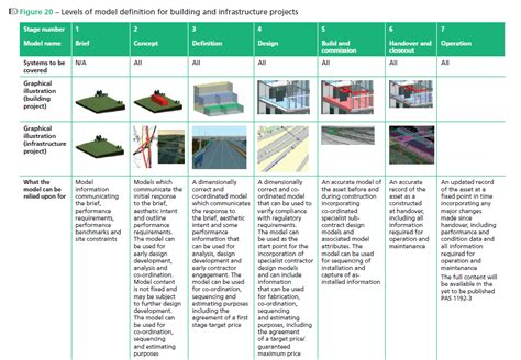 design development definition uk bimfix blog model progression specifications resources