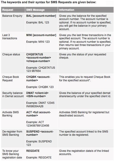 axis bank account no check axis bank account balance via sms