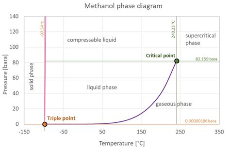 phase diagram methanol methanol thermophysical properties