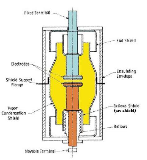 Vacuum Circuit Breakers (VCB) ~ Electrical Engineering Pics