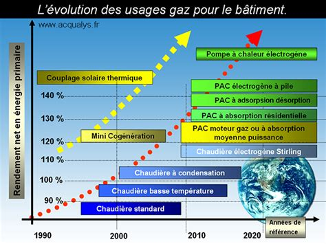 Changer Une Chaudiere Gaz 4017 by Mod 232 Les Et Marques De Chaudi 232 Res Au Gaz Condensation