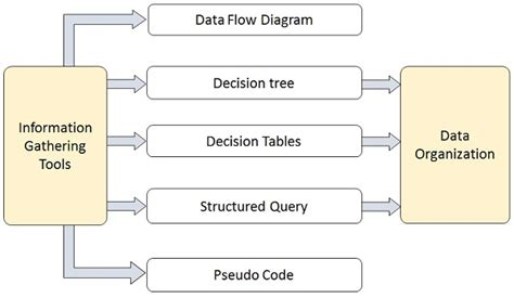 what is data flow diagram in system analysis and design system analysis and design structured analysis