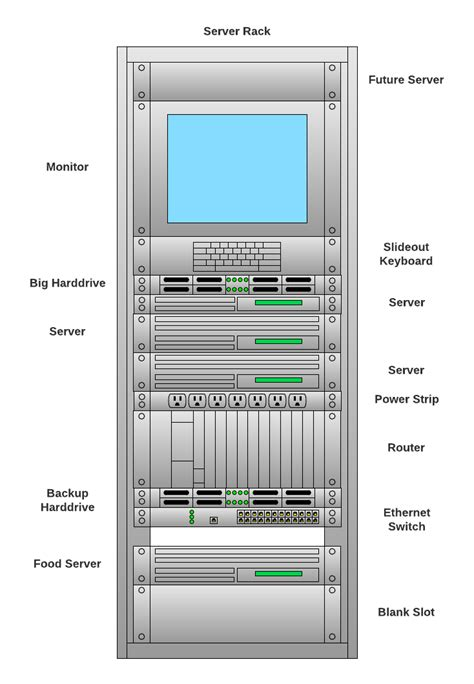 network rack diagram diagram your network for troubleshooting lucidchart