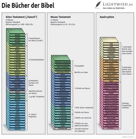 wann wurde das alte testament geschrieben lightwish de wurde die bibel verf 228 lscht