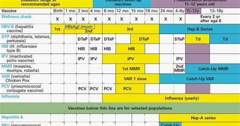 vaccine schedule immunization schedule related keywords immunization schedule keywords