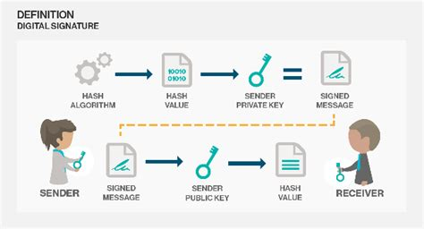 Process Of Pki In Cyber Security For Mba by How Do Digital Signatures Keep You Protected Keyline