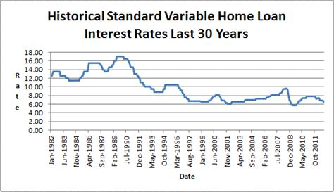 australia housing loan interest rate historical interest rates australia