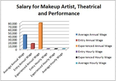 makeup artist theatrical and performance human services