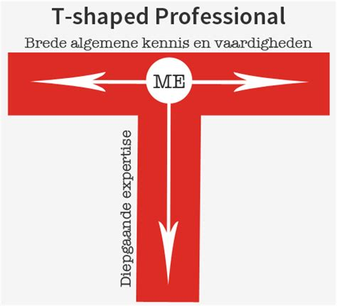 t shaped t shape your experts power2improve