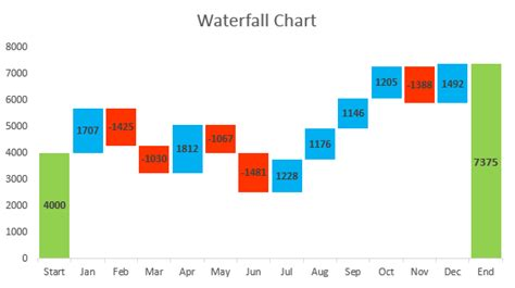 How To Create Waterfall Chart In Excel 2016 2013 2010 Waterfall Chart Template Xls