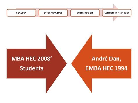 Hec Policy For Mba by Hec Mba High Tech Careers By Andre Dan