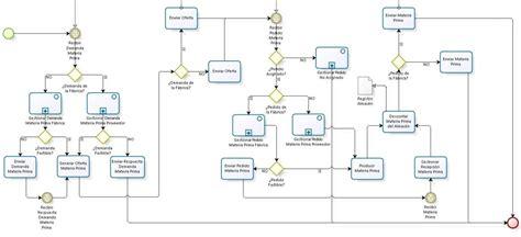 cadena de suministro materia prima diagrama de flujo del proveedor blog xavier puig