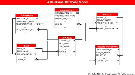 relational database diagrams what is a relational database az sql certification