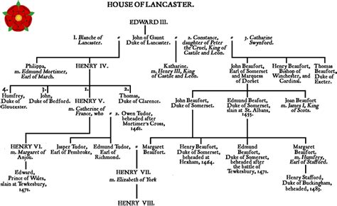 house of lancaster wars of the roses house of lancaster genealogical chart and overview of this line of