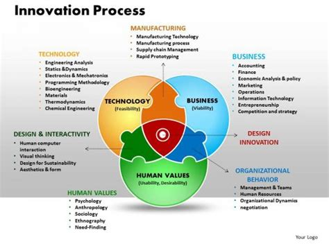 Business Process Innovation images