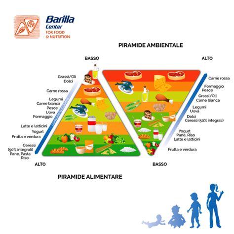 piramide alimentare piramide alimentare ambientale sostenibilit 224 e salute