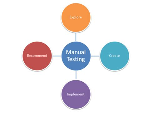 test php manual software testing international software test