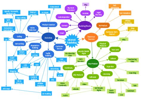 design elements concept map internet marketing concept map design elements