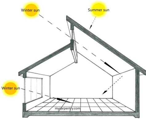 passive solar heating and cooling and solar on