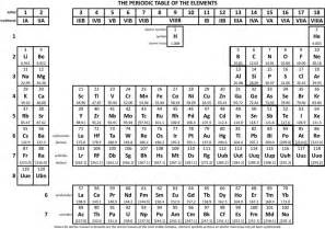 Proton Number On Periodic Table Periodic Table With Atomic Mass And Atomic Number And