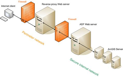 configure xp reverse proxy configuring a distributed installation of arcgis server